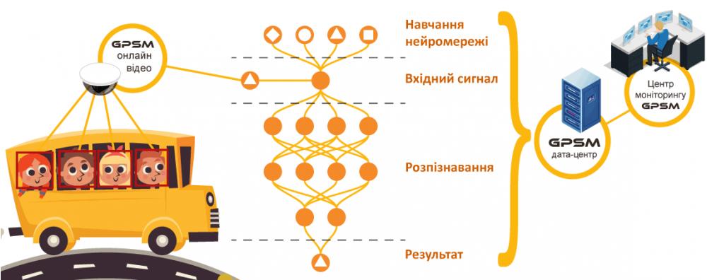 Идентификация пассажиров на основе нейронных сетей изображение 2