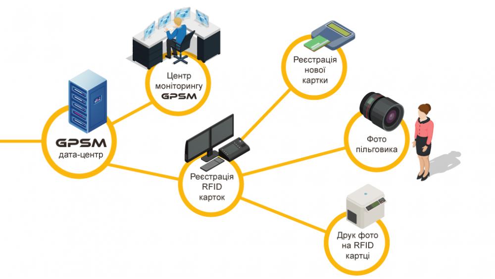 АСОП - автоматична система оплати проїзду зображення 4