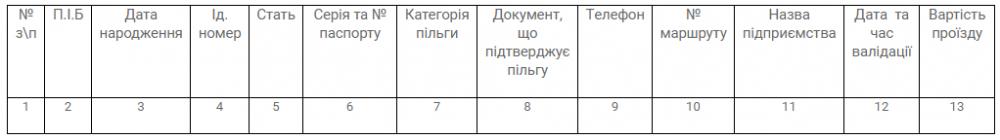 Отчеты программного обеспечения системы АСОП (автоматической системы оплаты проезда) изображение 3