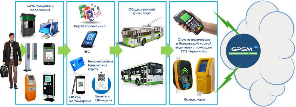 Отчеты программного обеспечения системы АСОП (автоматической системы оплаты проезда) изображение 1
