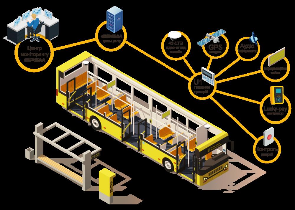 АСОП - автоматична система оплати проїзду зображення 2