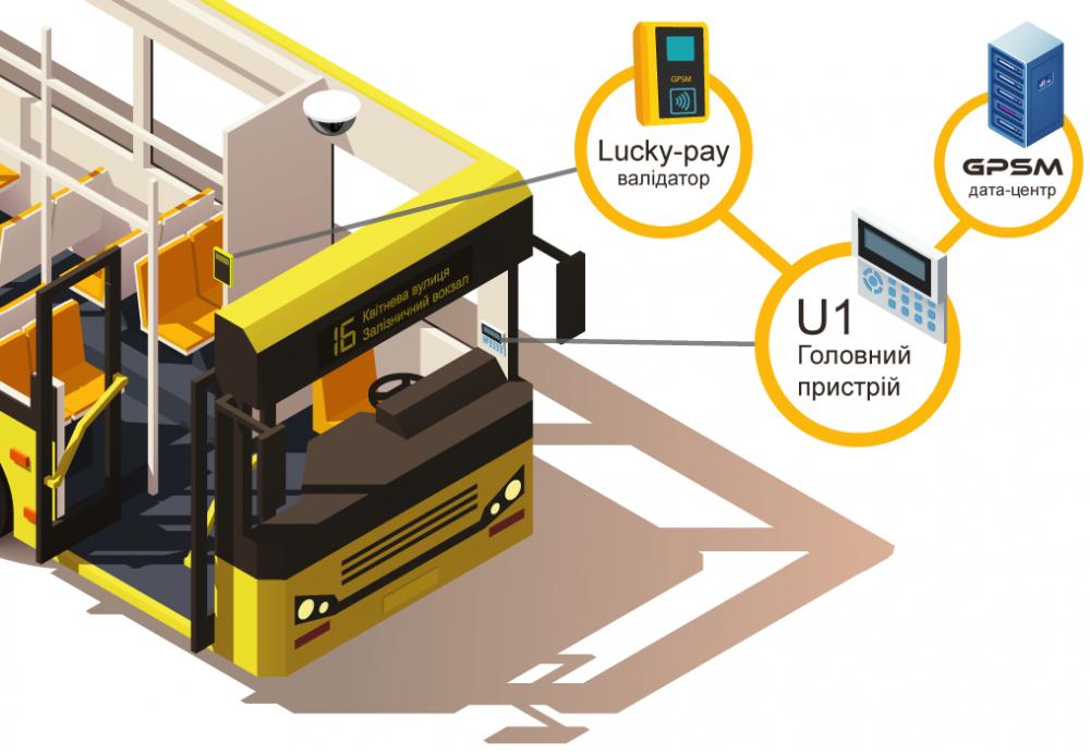 АСОП - автоматическая система оплаты проезда изображение 3