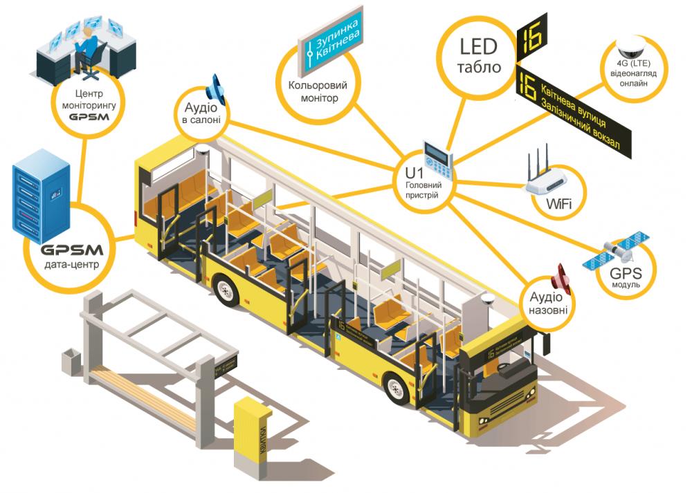 Установка электронных табло и системы автоинформирования на автобусах изображение 1