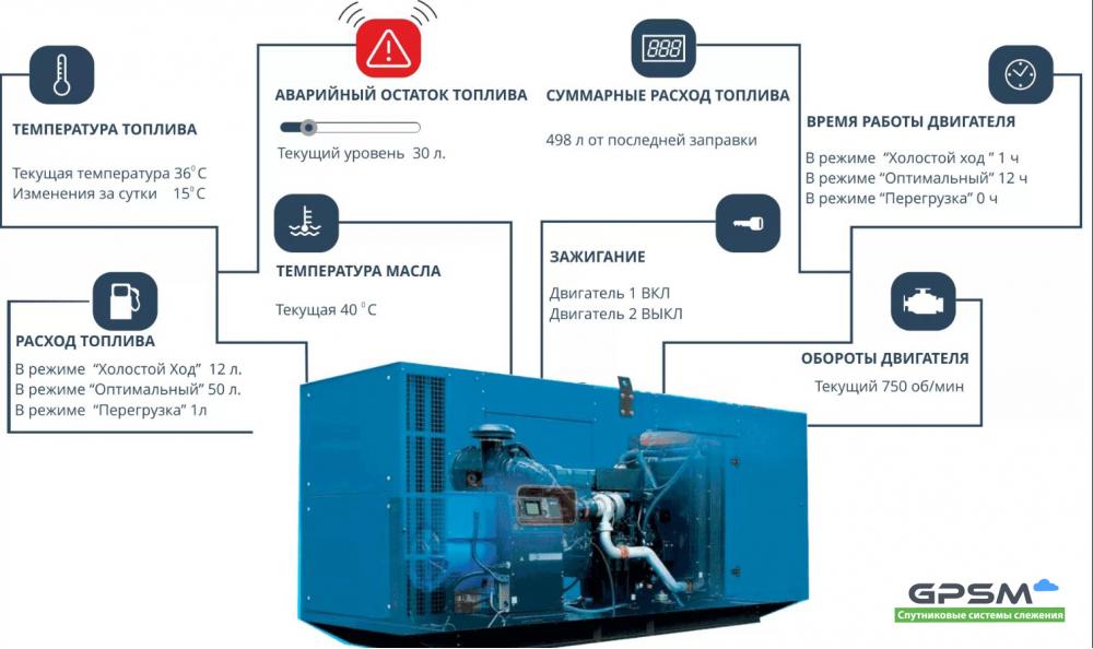 GPS мониторинг дизельных генераторов изображение 1