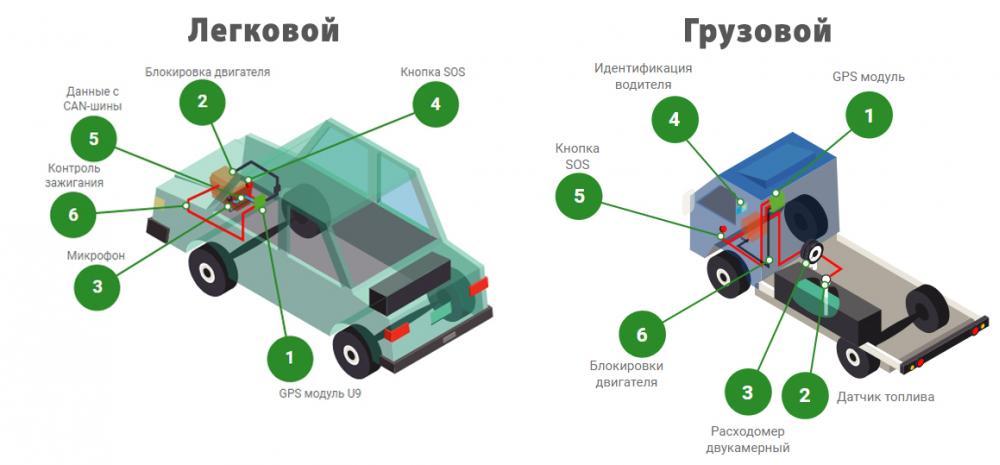Услуги GPS мониторинга для дистрибуции и служб доставок изображение 3