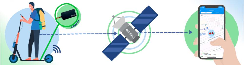 GPS трекер для электросамоката изображение 1
