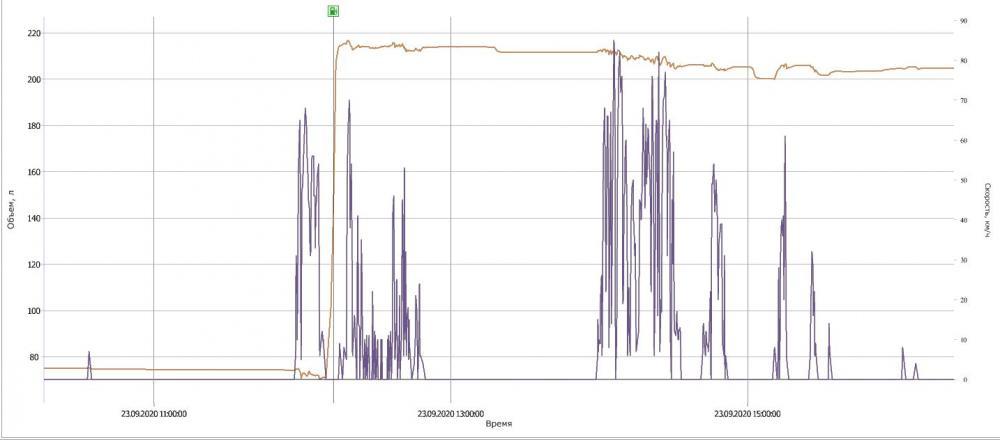 GPS мониторинг топлива на DAF CF 440 Euro 6 изображение 14