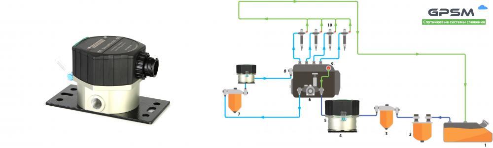 Датчики расхода топлива Eurosens | Установка расходомера изображение 1