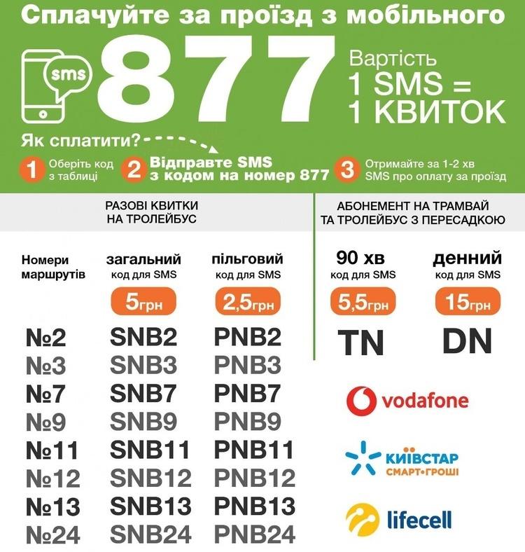 Безналичная оплата проезда в общественном транспорте в Украине изображение 4