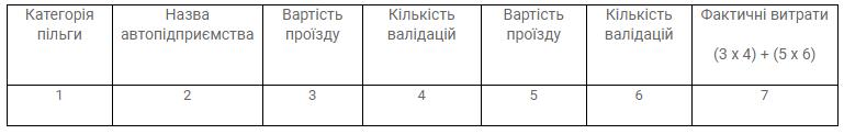 Отчеты программного обеспечения системы АСОП (автоматической системы оплаты проезда) изображение 4