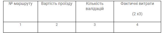 Отчеты программного обеспечения системы АСОП (автоматической системы оплаты проезда) изображение 6
