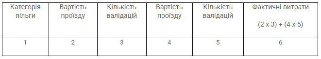 Отчеты программного обеспечения системы АСОП (автоматической системы оплаты проезда) изображение 7