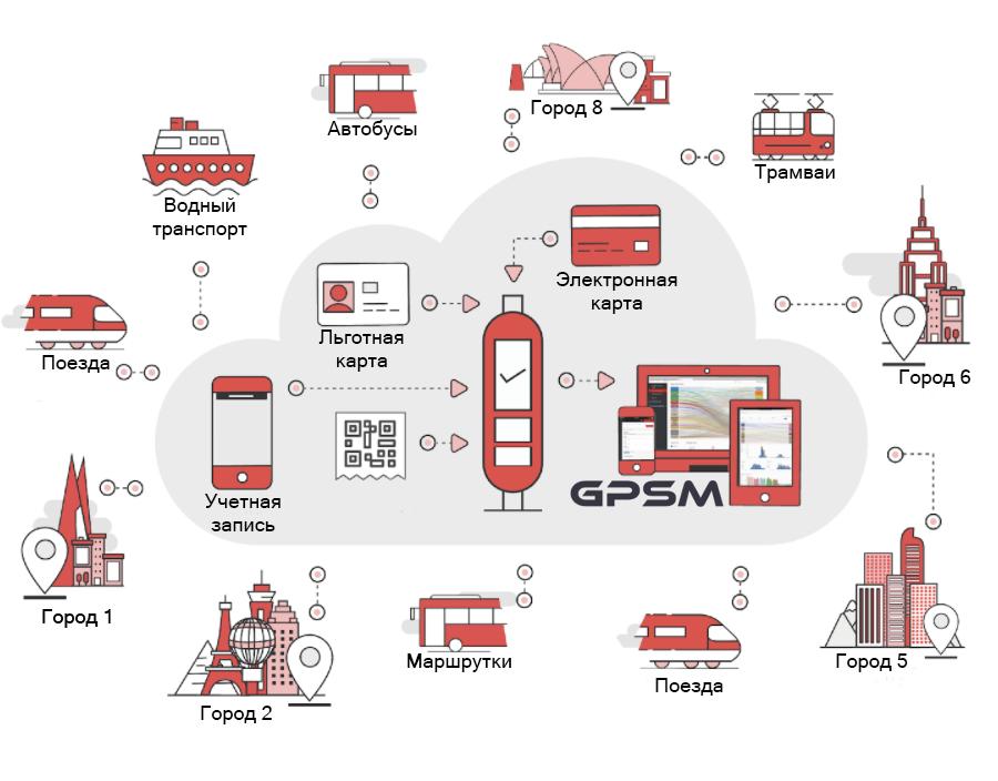 Система электронной оплаты проезда как сервис изображение 2