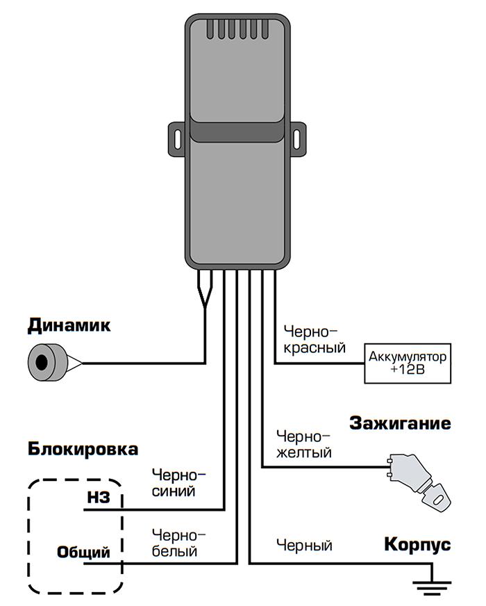 GPSM Smart tag изображение 1