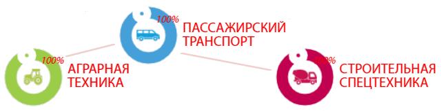 BI CN CONNECT изображение 1