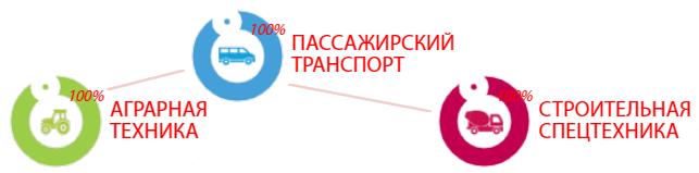 BI RF CONNECT изображение 1