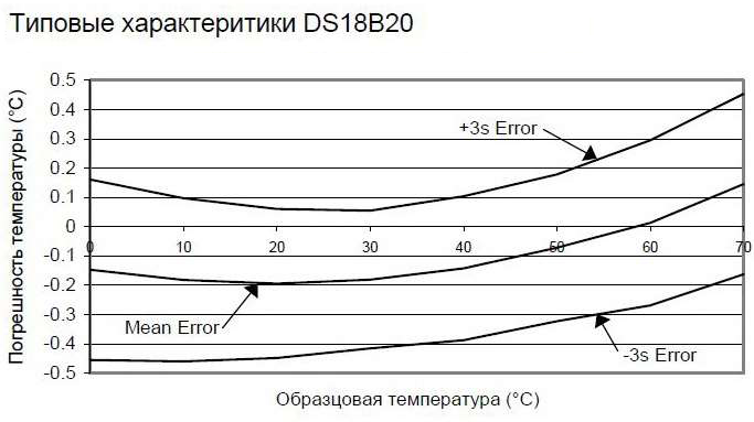 DS18B20 изображение 11