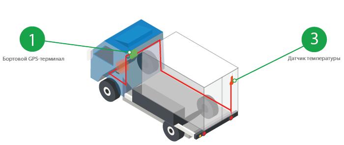 GPS мониторинг температуры в рефрижераторе грузового транспорта изображение 1