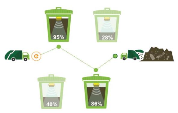 Датчик уровня наполняемости мусорного бака GPSM изображение 1