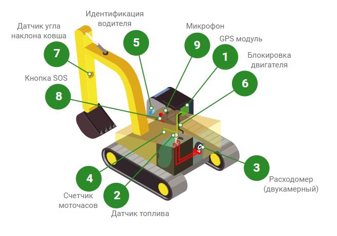 GPS мониторинг для строительной и спецтехники изображение 1