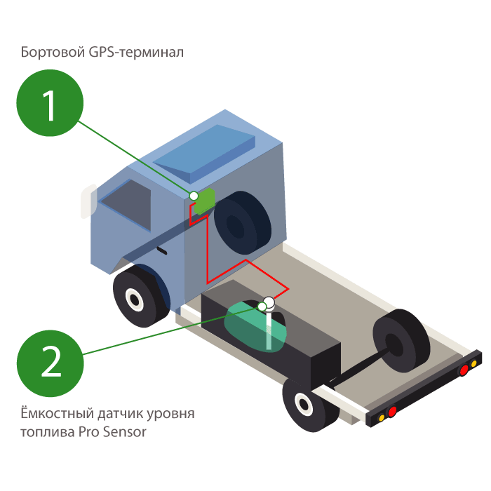 Система контроля топлива в грузовом транспорте GPSM Pro + ДУТ изображение 2