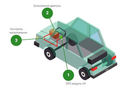 GPS мониторинг для арендованных авто в такси изображение 1
