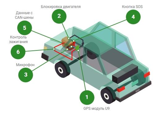 Система GPS контроля коммерческих автомобилей изображение 2