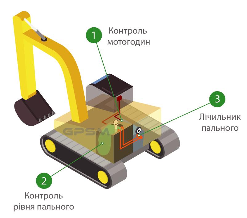 Как контролировать моточасы и время работы двигателя с помощью системы GPSM? изображение 1