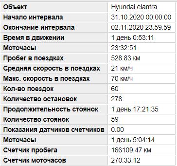 Услуга установки GPS трекера на автомобиль Hyundai Elantra изображение 9