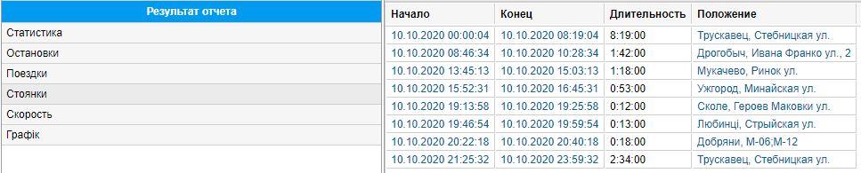 Мониторинг расхода топлива на IVECO EuroCargo 120E24 изображение 12