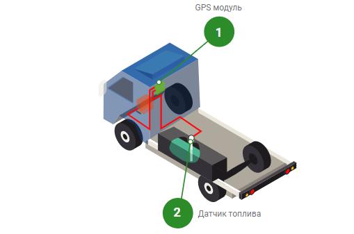GPS + Датчик уровня топливного бака на MAN изображение 1