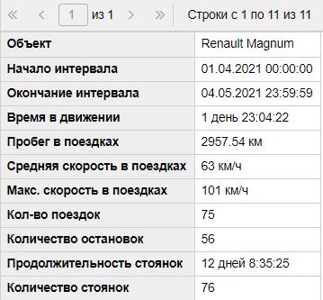 Система GPS с двумя датчиками уровня топлива на Renault Magnum изображение 10