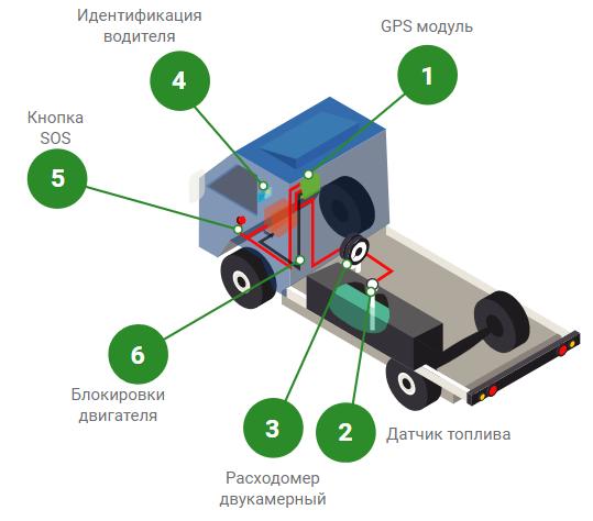 Установка датчика уровня топлива на грузовой автомобиль DAF XF 95 380 изображение 1
