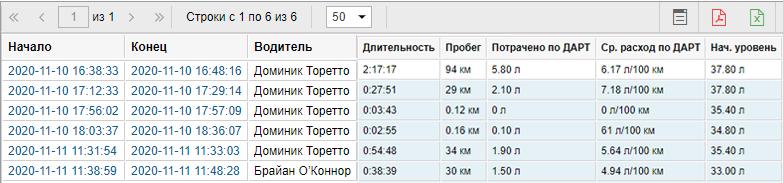 Идентификация водителей GPSM iButton изображение 3