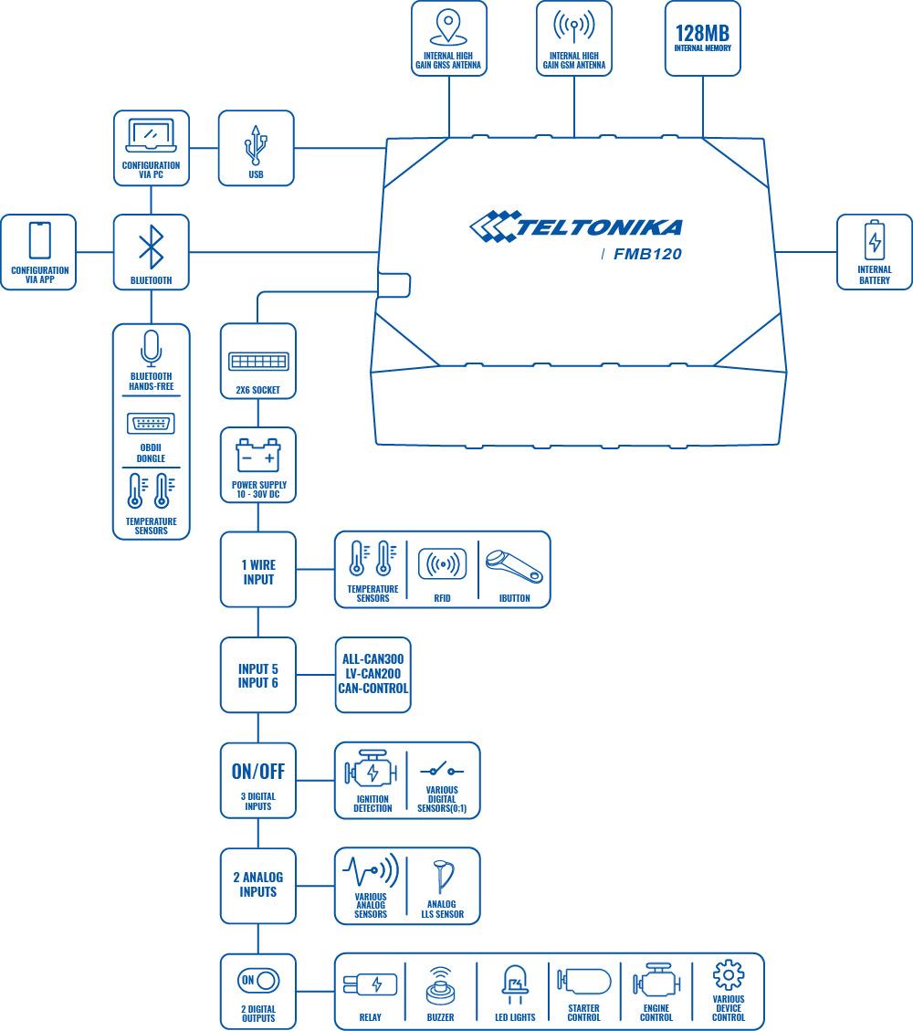 FMB120 изображение 1